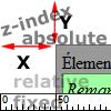 Propriété position et z-index en css tutoriel (X)html/CSS